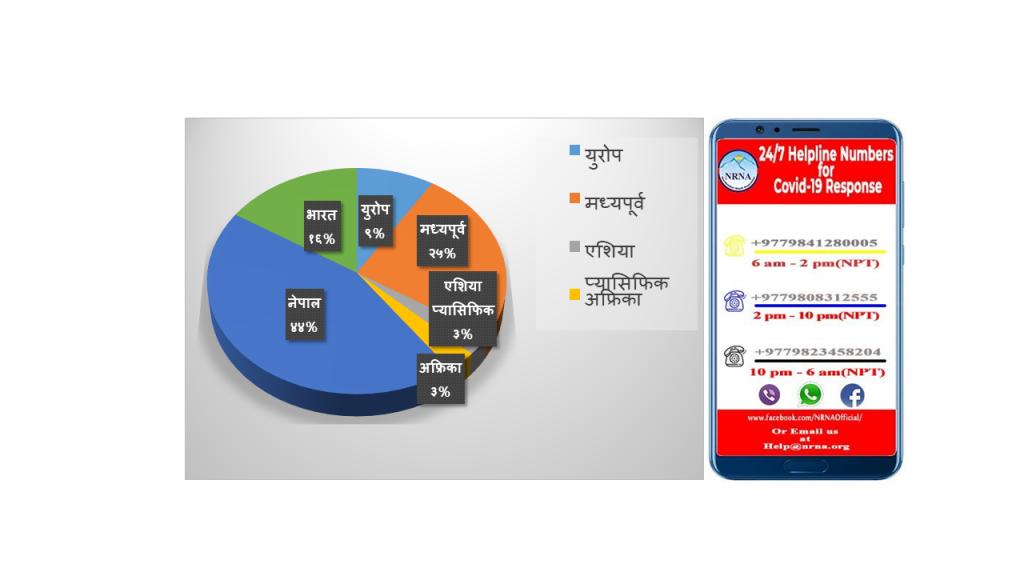 गैरआवासीय नेपाली संघको हेल्पलाइन मार्फत प्राप्त भएका जानकारीहरुः