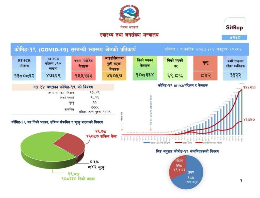 गैरआवासीय नेपाली संघ (एनआरएनए) कोभिड–१९ तथ्यांकः अपडेट २८