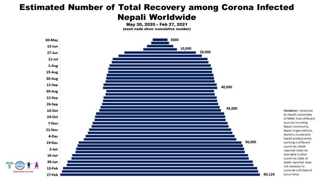 गैरआवासीय नेपाली संघ : कोभिड–१९ तथ्यांक  अपडेट – ४६