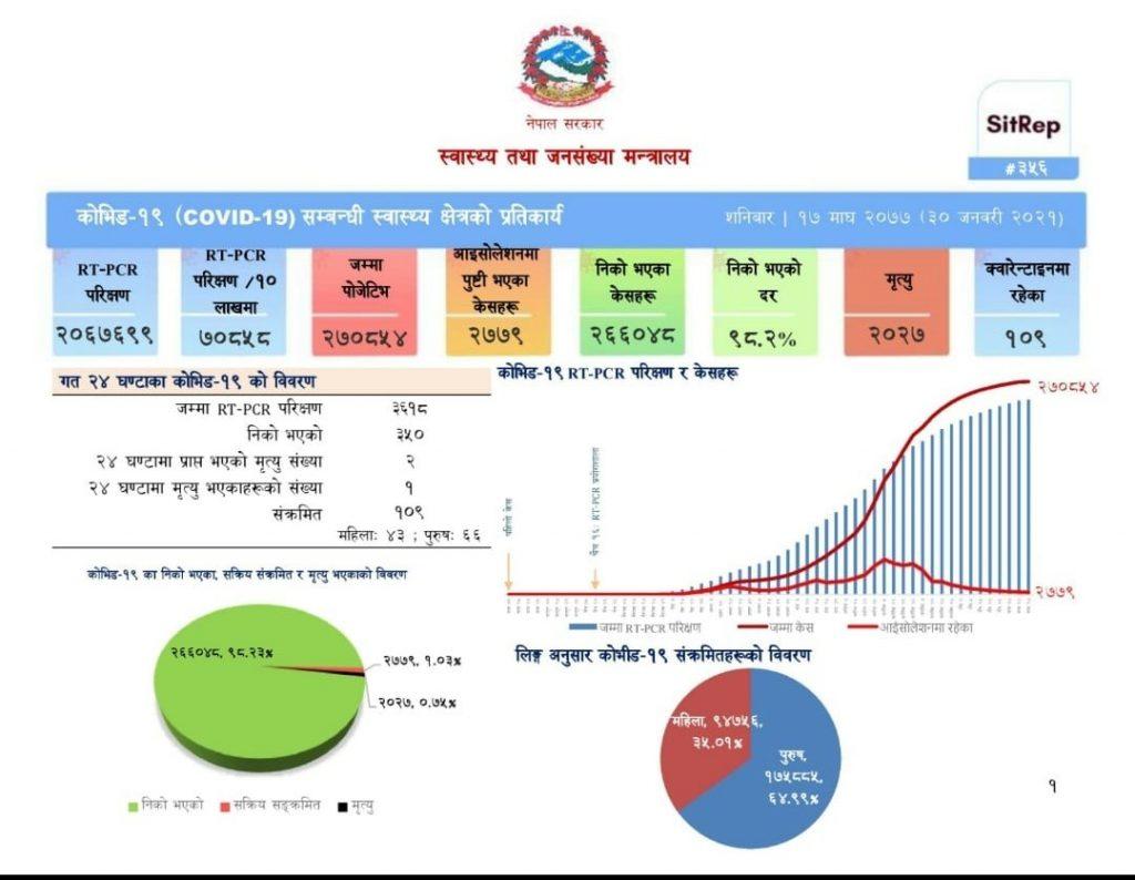 गैरआवासीय नेपाली संघ (एनआरएनए) कोभिड–१९ तथ्यांक  अपडेट — ४२